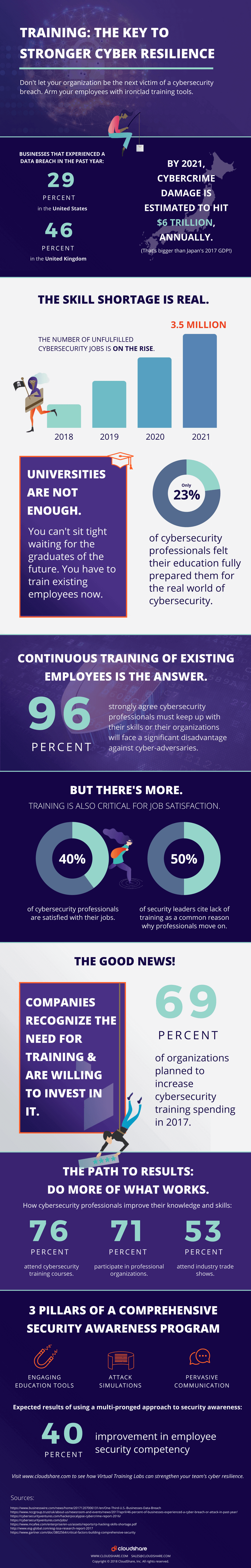 Cybersecurity Infographic - The Key to Stronger Cyber Resilience (1)