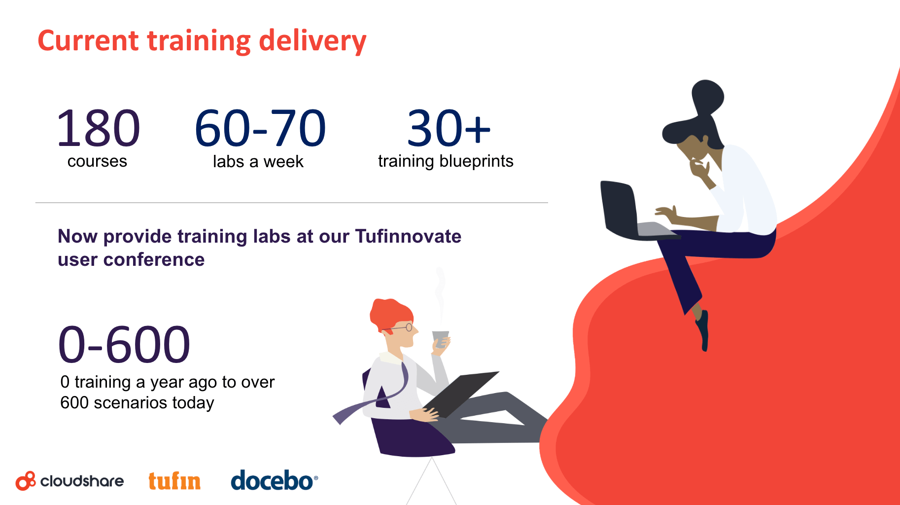 virtual training delivery at tufin