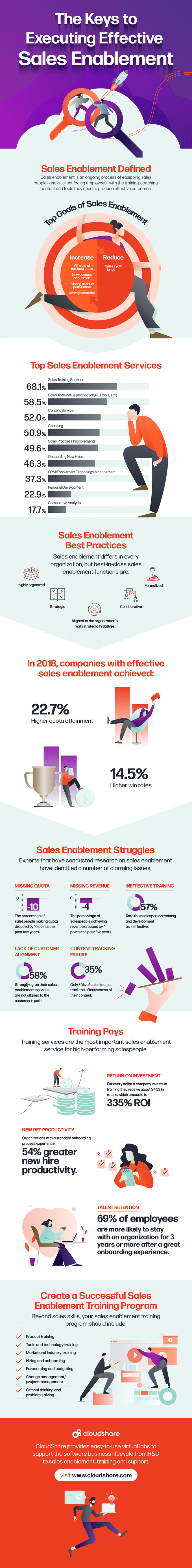 the keys to executing effective sales enablement