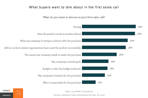 what buyers want to talk about in the first sales call